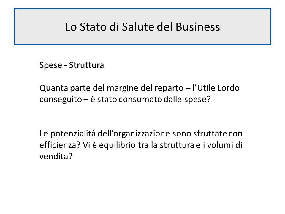 Lo Stato di Salute del Business