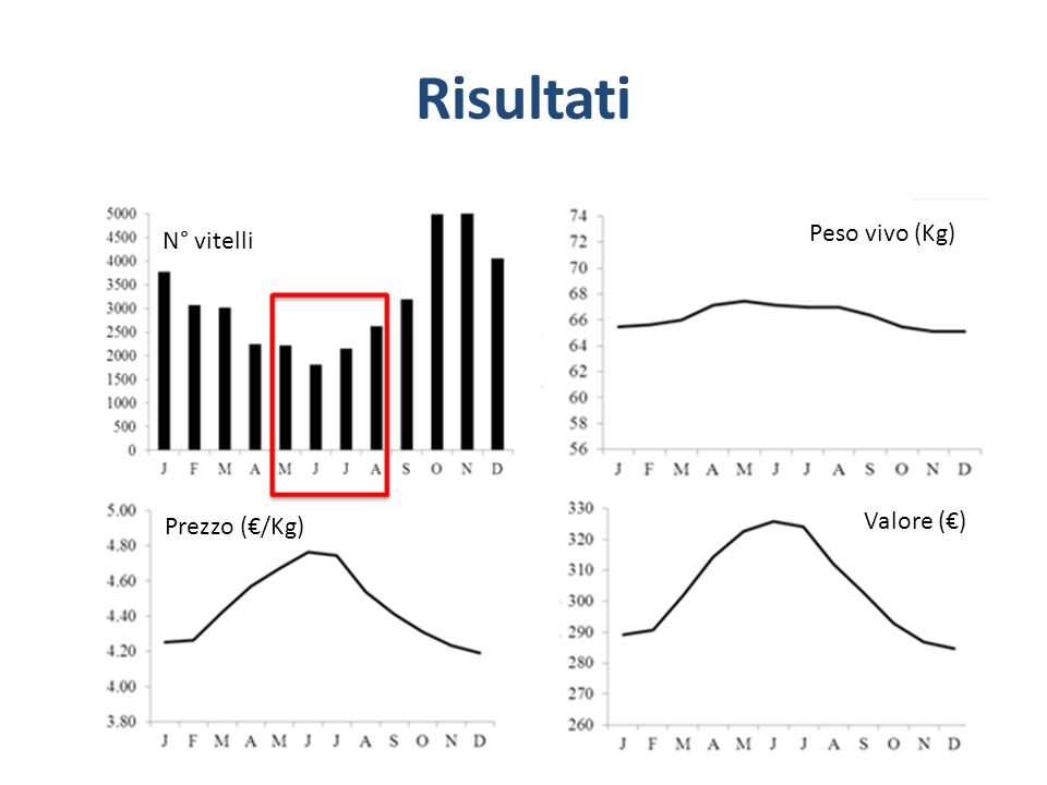 Risultati Peso vivo (Kg) N° vitelli Prezzo (€/Kg) Valore (€)