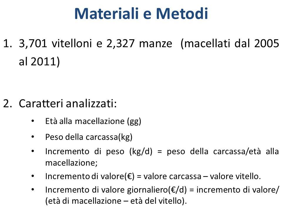 Materiali e Metodi 3,701 vitelloni e 2,327 manze (macellati dal 2005 al 2011) Caratteri analizzati: