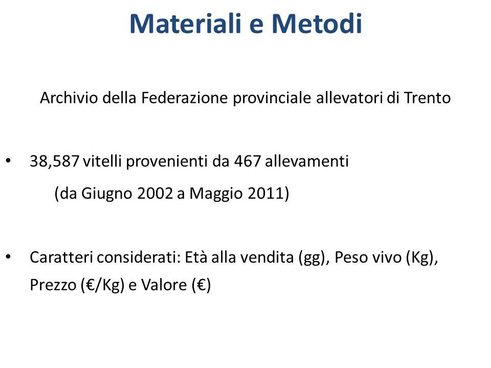 Archivio della Federazione provinciale allevatori di Trento