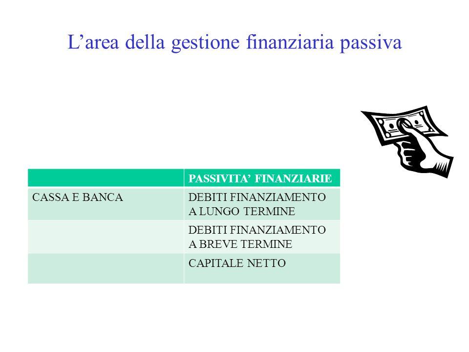 L'area della gestione finanziaria passiva