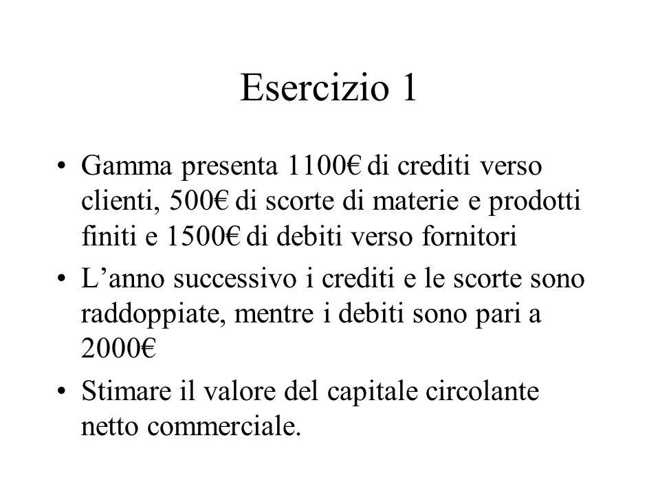 Esercizio 1 Gamma presenta 1100€ di crediti verso clienti, 500€ di scorte di materie e prodotti finiti e 1500€ di debiti verso fornitori.