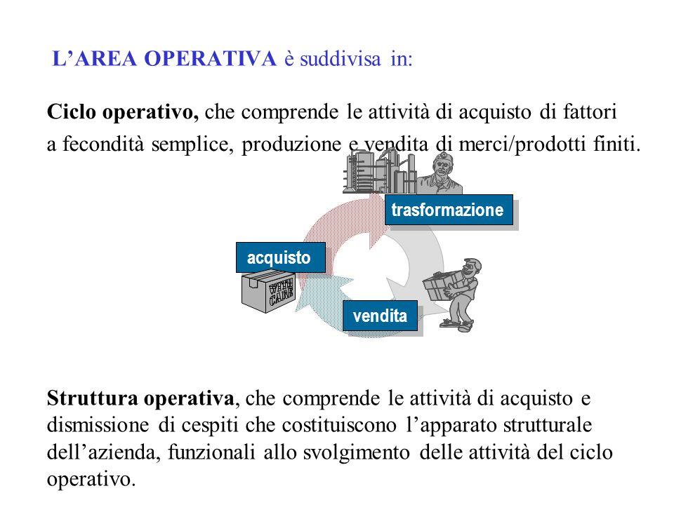 L'AREA OPERATIVA è suddivisa in: