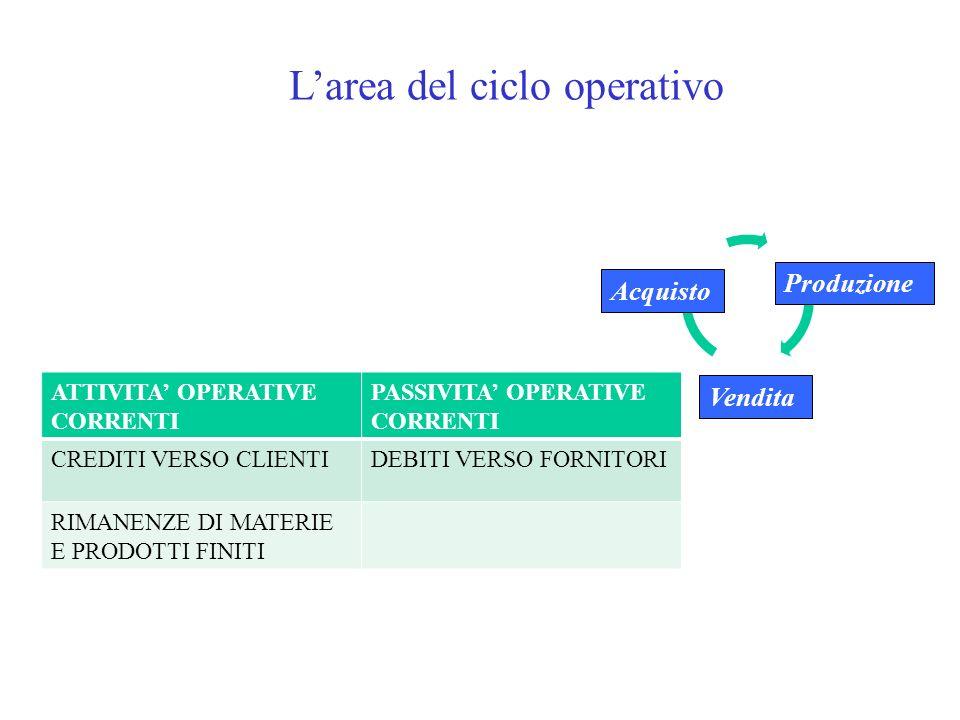 L'area del ciclo operativo