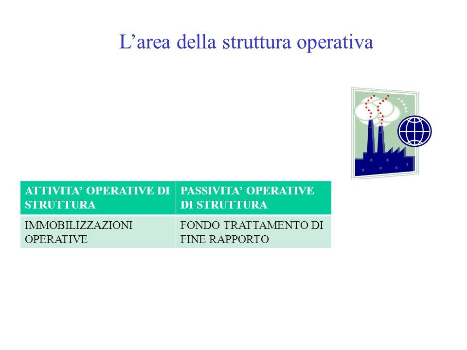L'area della struttura operativa