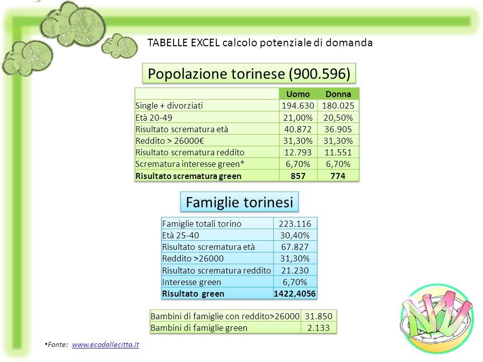 Popolazione torinese (900.596)