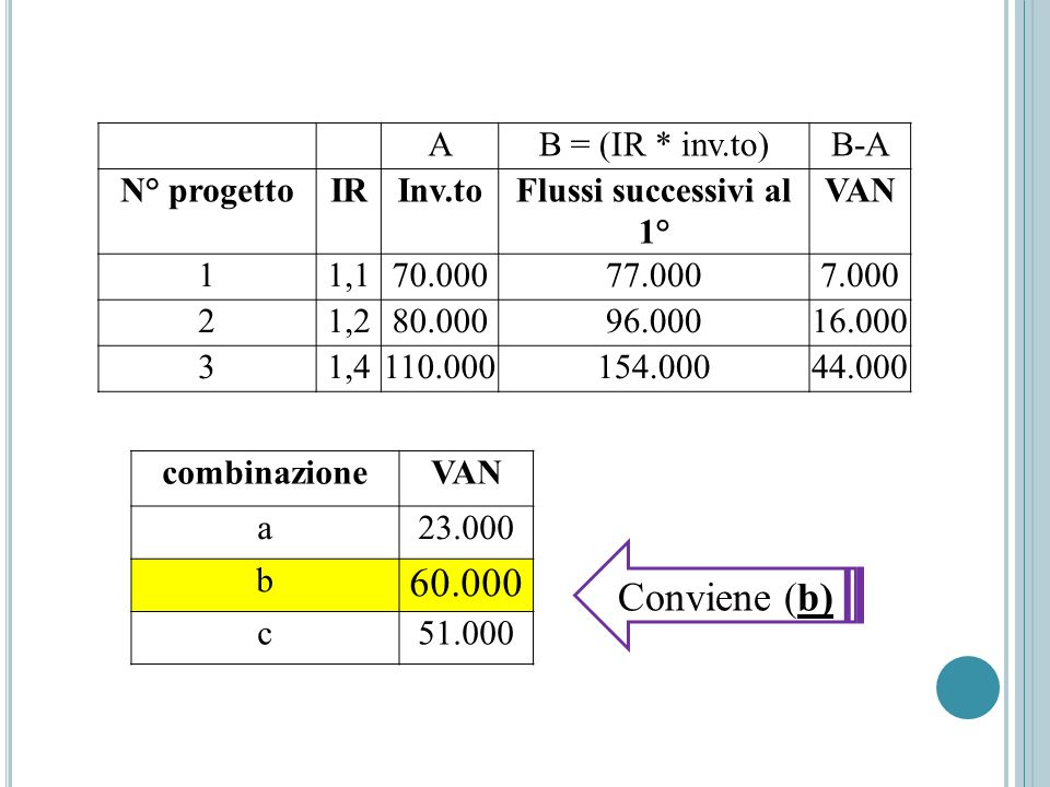 60.000 Conviene (b) A B = (IR * inv.to) B-A N° progetto IR Inv.to