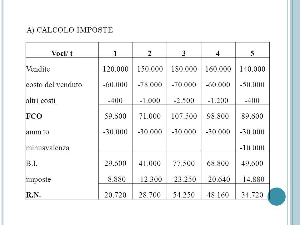 A) CALCOLO IMPOSTE Voci/ t. 1. 2. 3. 4. 5. Vendite. 120.000. 150.000. 180.000. 160.000. 140.000.