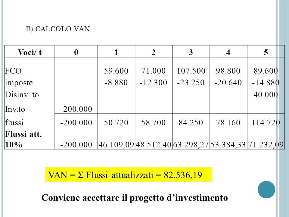 VAN = Σ Flussi attualizzati = 82.536,19