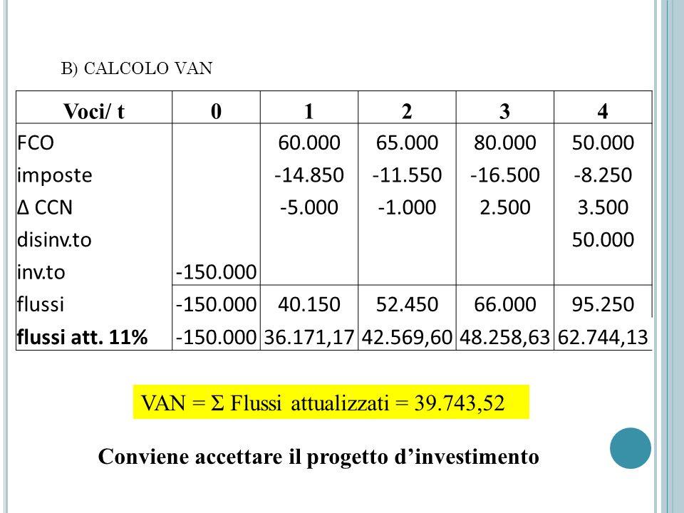 VAN = Σ Flussi attualizzati = 39.743,52