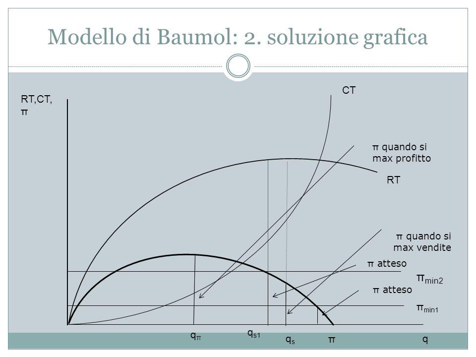 Modello di Baumol: 2. soluzione grafica