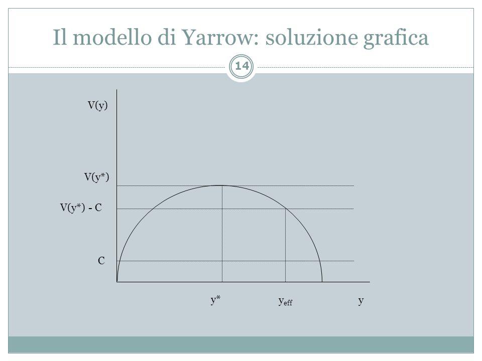 Il modello di Yarrow: soluzione grafica