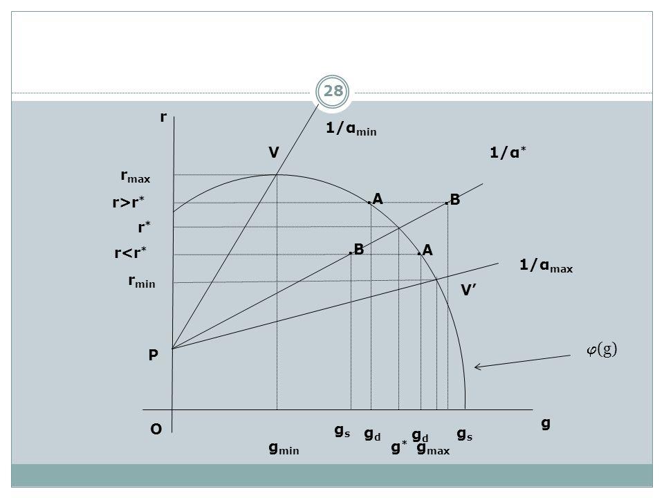 (g) r 1/αmin V 1/α* rmax r>r* .A .B r* r<r* .B .A 1/αmax rmin