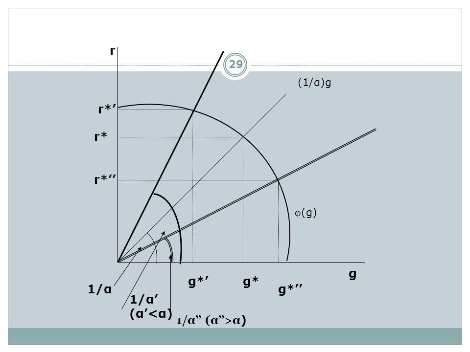 r r*' r* r*'' g g*' g* 1/α g*'' 1/α' (α'<α) 1/α'' (α''>α) (1/α)g