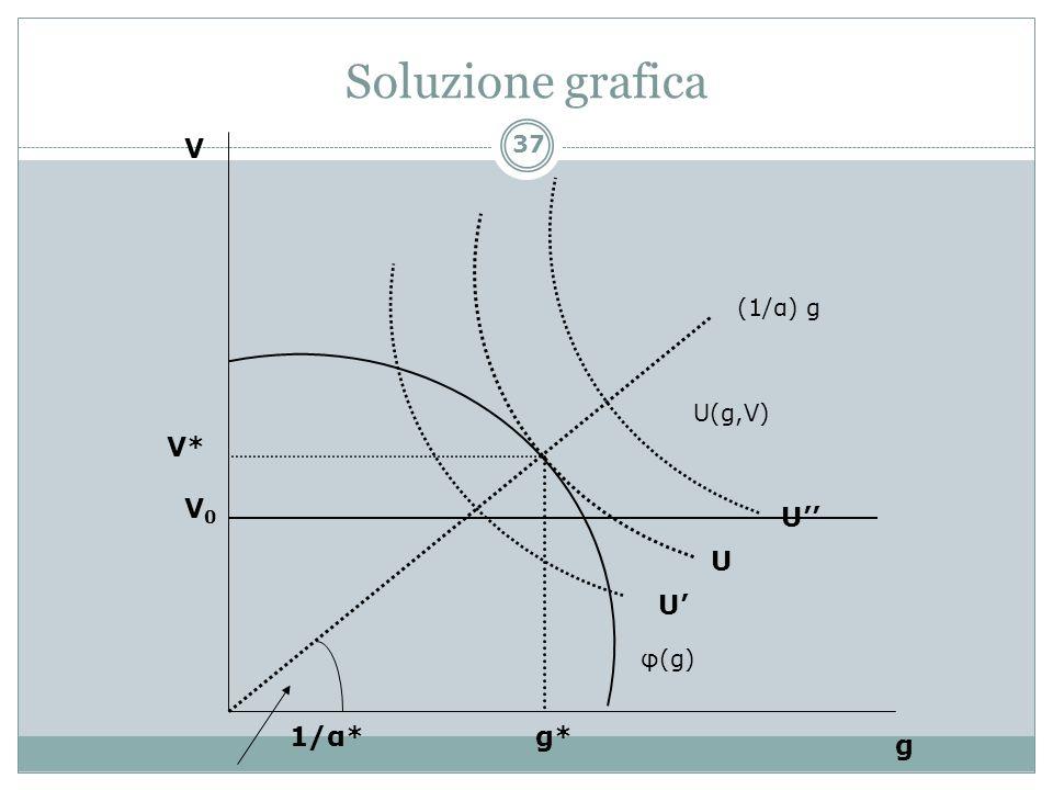 Soluzione grafica V (1/α) g U(g,V) V* V0 U'' U U' φ(g) 1/α* g* g