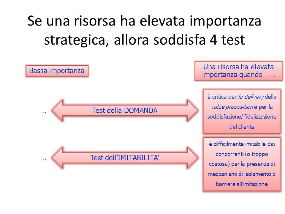 Se una risorsa ha elevata importanza strategica, allora soddisfa 4 test