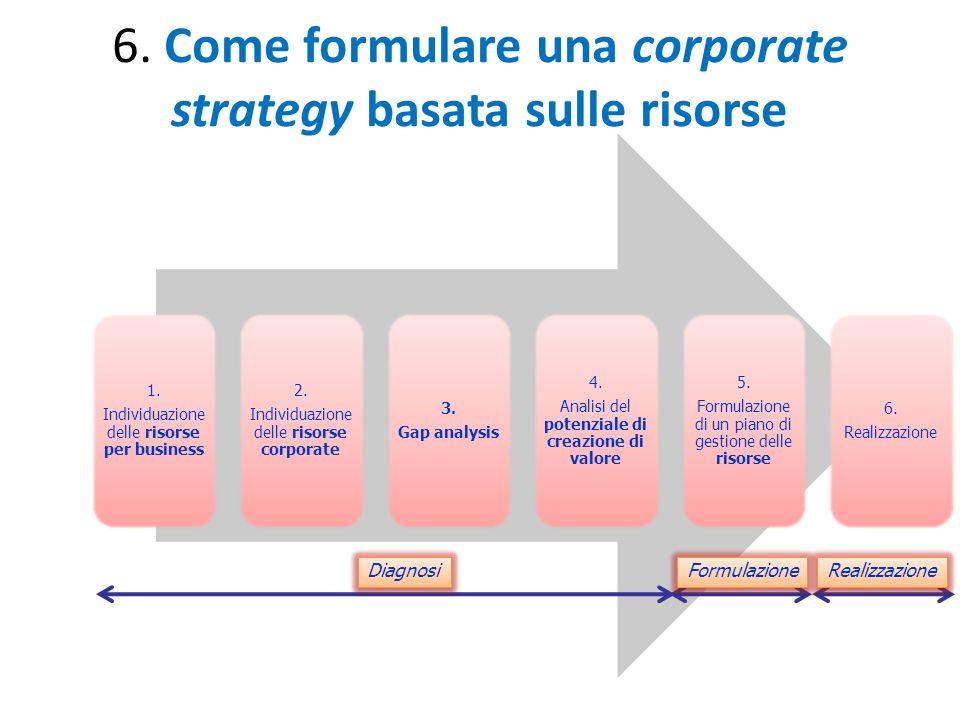 6. Come formulare una corporate strategy basata sulle risorse