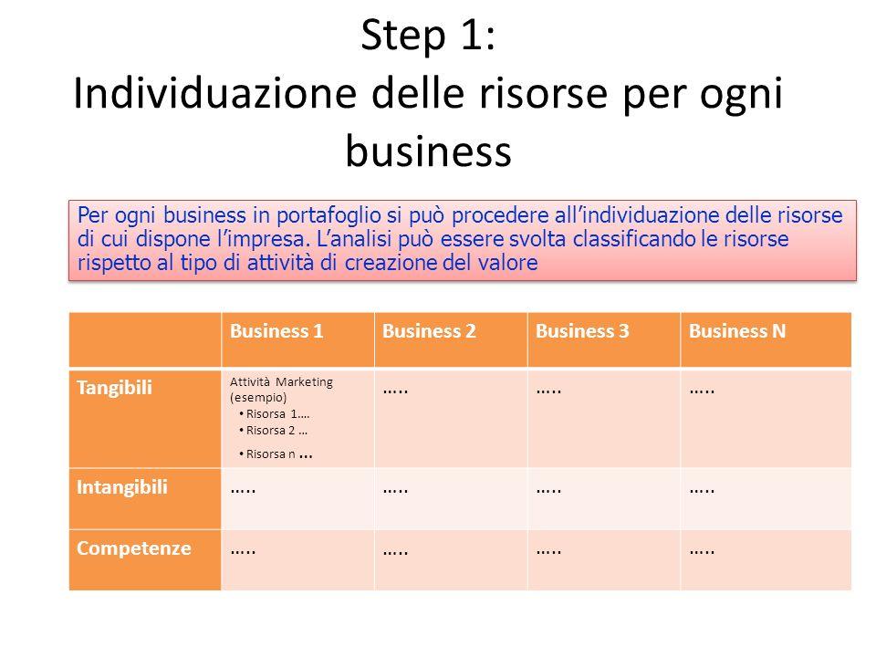 Step 1: Individuazione delle risorse per ogni business