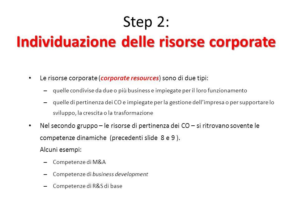 Step 2: Individuazione delle risorse corporate