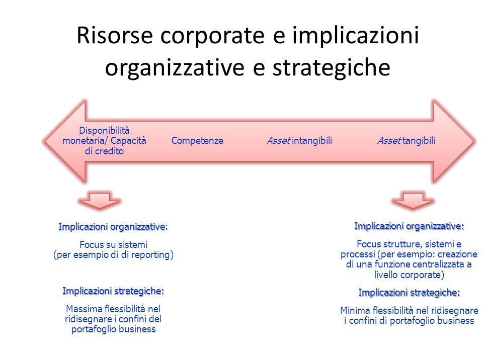 Risorse corporate e implicazioni organizzative e strategiche
