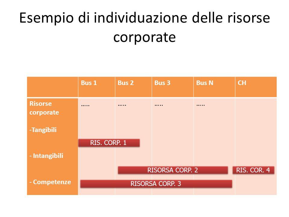 Esempio di individuazione delle risorse corporate