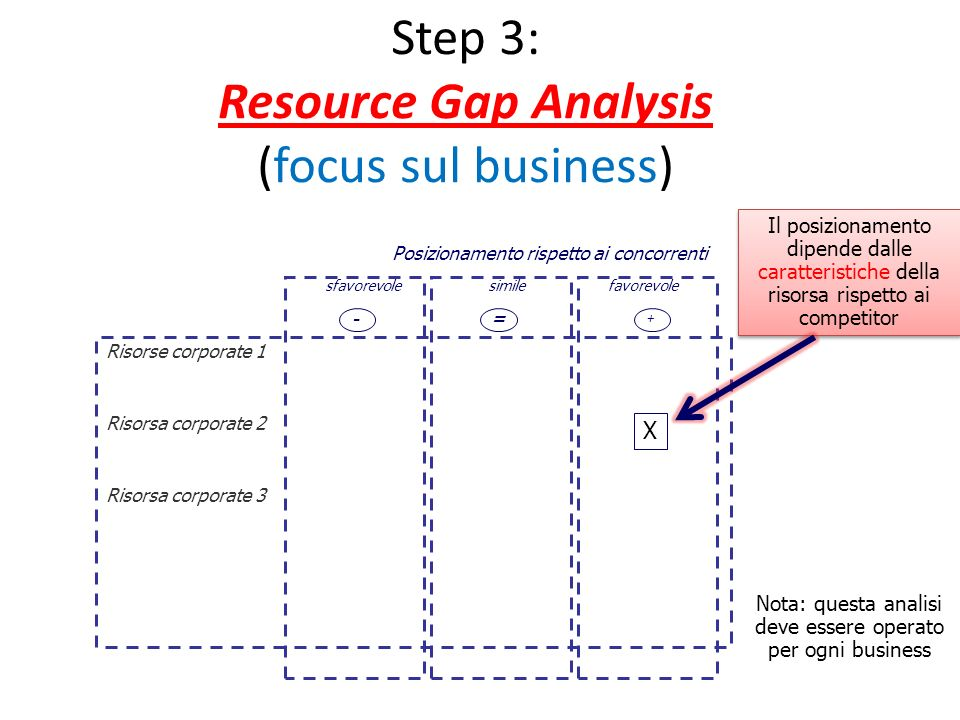 Step 3: Resource Gap Analysis (focus sul business)