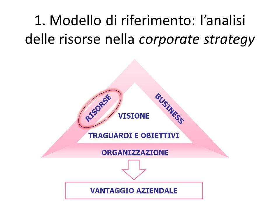 1. Modello di riferimento: l'analisi delle risorse nella corporate strategy