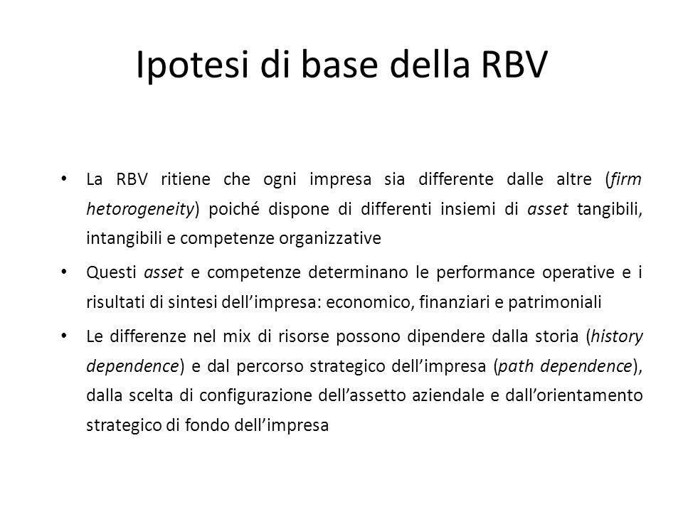 Ipotesi di base della RBV