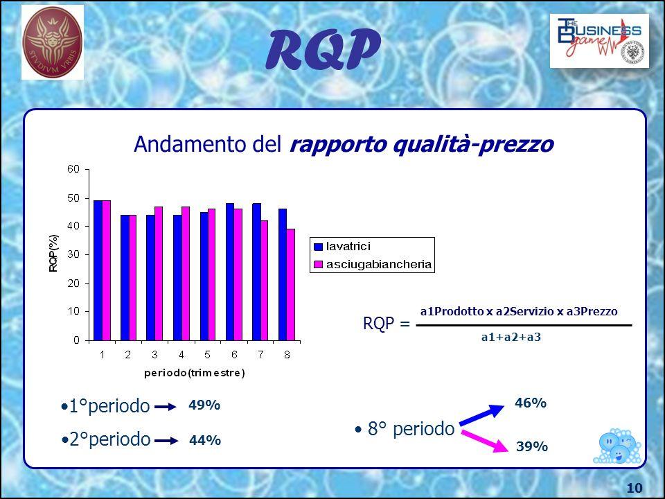 RQP Andamento del rapporto qualità-prezzo 1°periodo 8° periodo