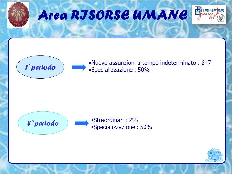 Area RISORSE UMANE 1°periodo 8°periodo