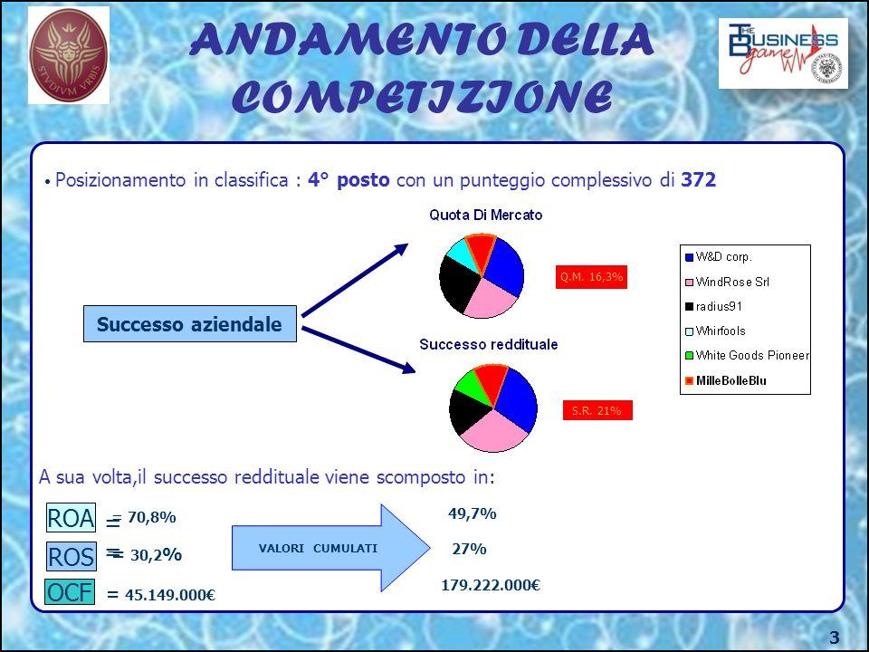 ANDAMENTO DELLA COMPETIZIONE