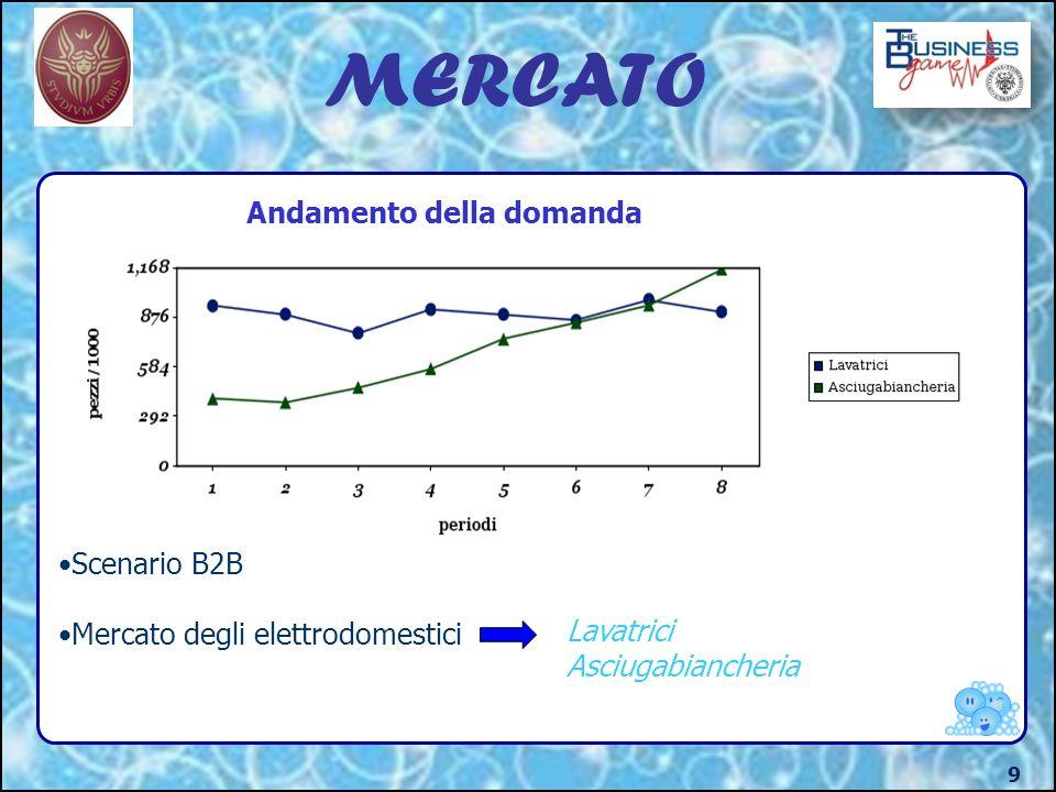 MERCATO Andamento della domanda Scenario B2B