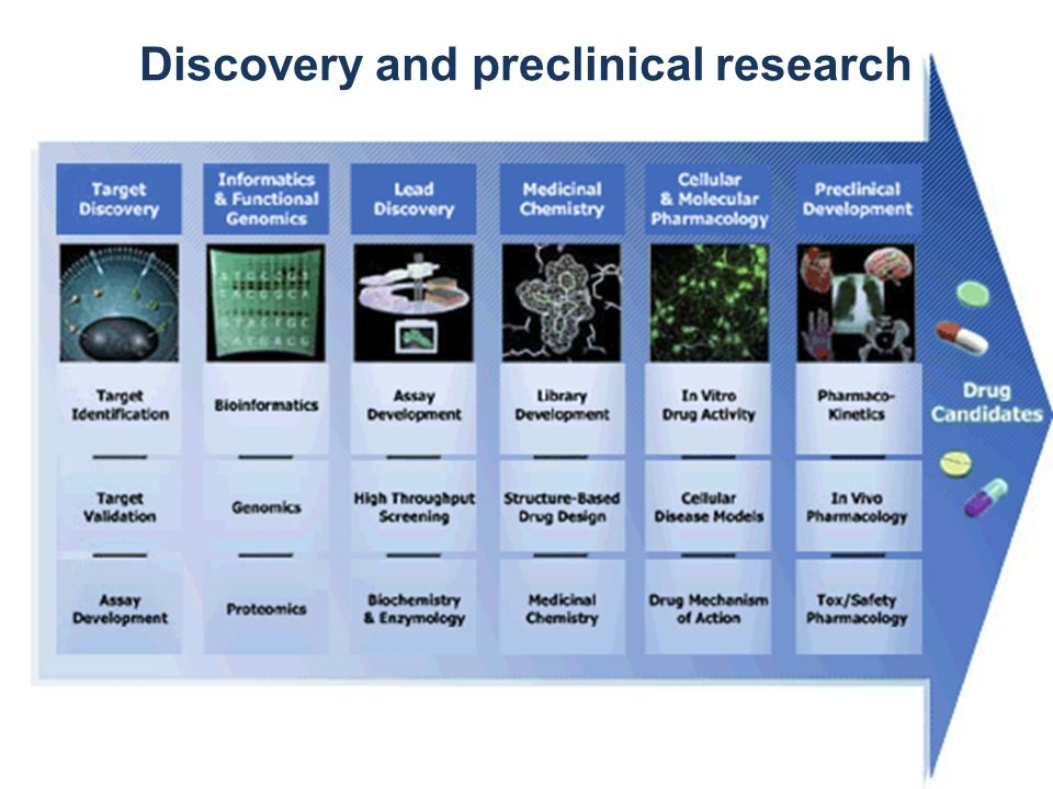 Discovery and preclinical research