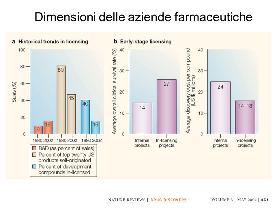 Dimensioni delle aziende farmaceutiche
