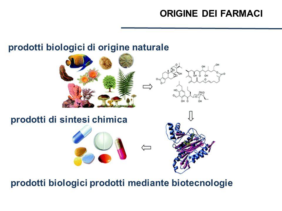 ORIGINE DEI FARMACI prodotti biologici di origine naturale.