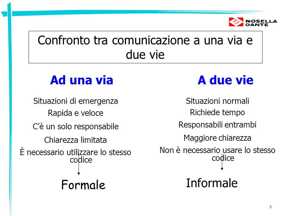 Confronto tra comunicazione a una via e due vie