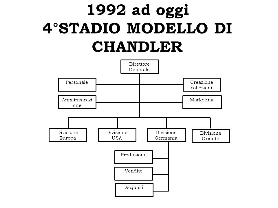 1992 ad oggi 4°STADIO MODELLO DI CHANDLER
