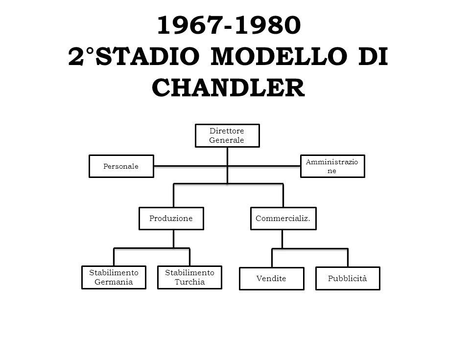 1967-1980 2°STADIO MODELLO DI CHANDLER