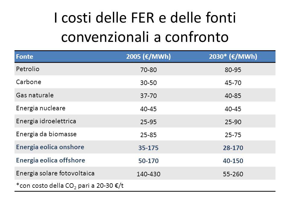 I costi delle FER e delle fonti convenzionali a confronto