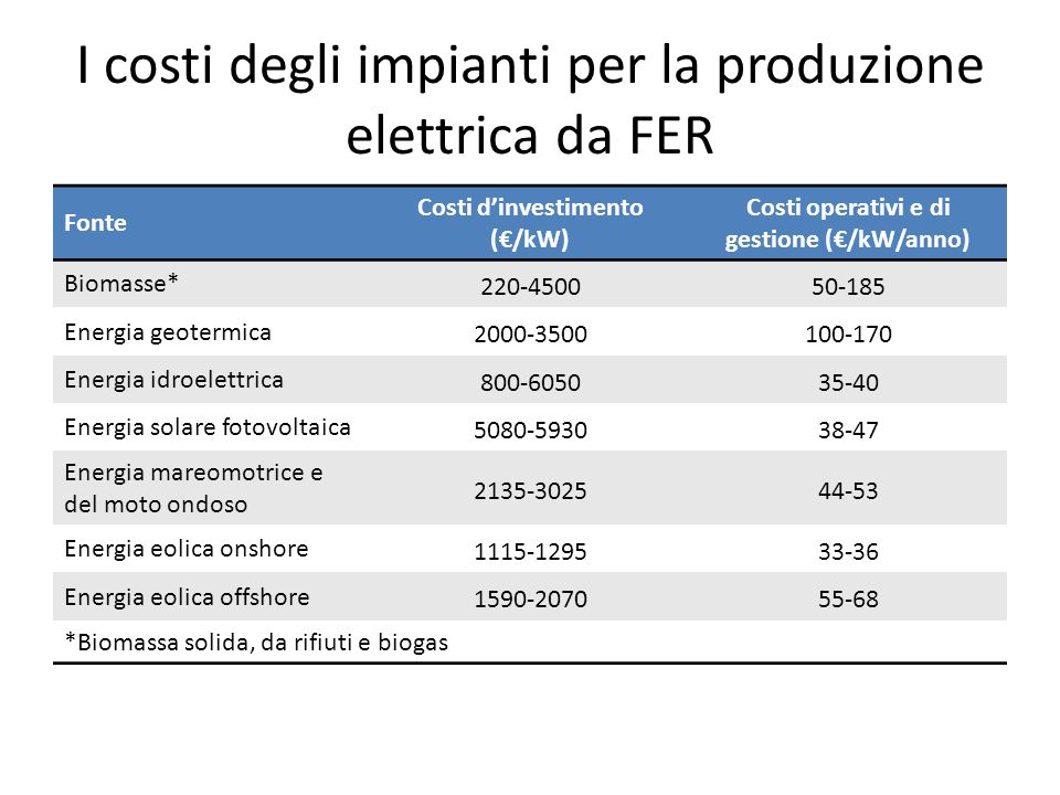 I costi degli impianti per la produzione elettrica da FER