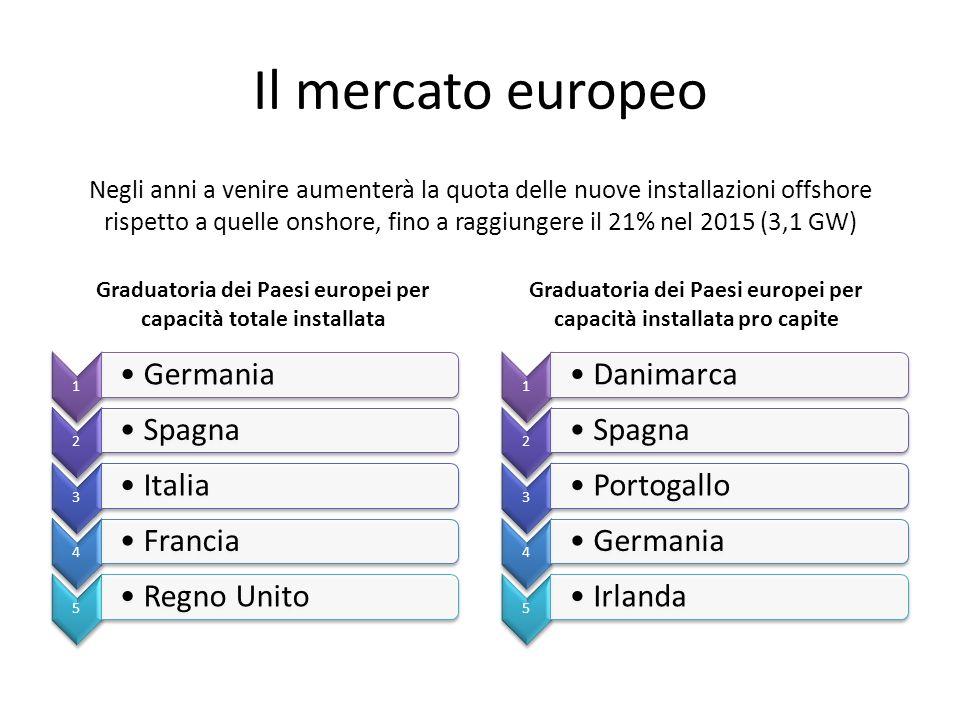 Il mercato europeo Germania Spagna Italia Francia Regno Unito