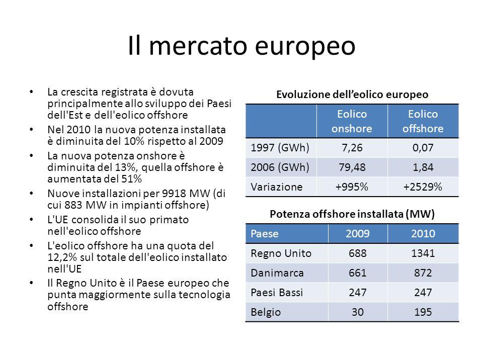 Evoluzione dell'eolico europeo Potenza offshore installata (MW)