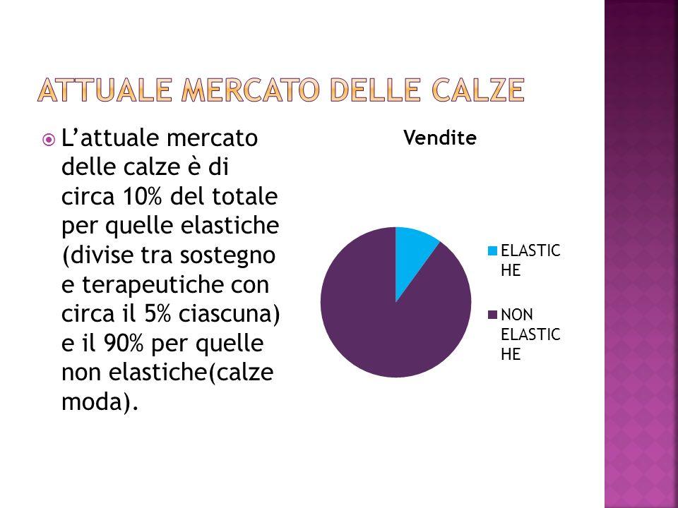 ATTUALE MERCATO DELLE CALZE
