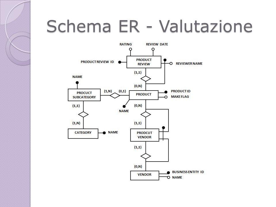 Schema ER - Valutazione