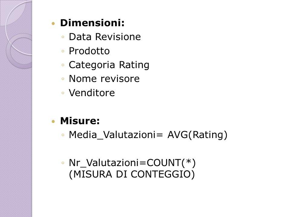 Dimensioni:Data Revisione. Prodotto. Categoria Rating. Nome revisore. Venditore. Misure: Media_Valutazioni= AVG(Rating)