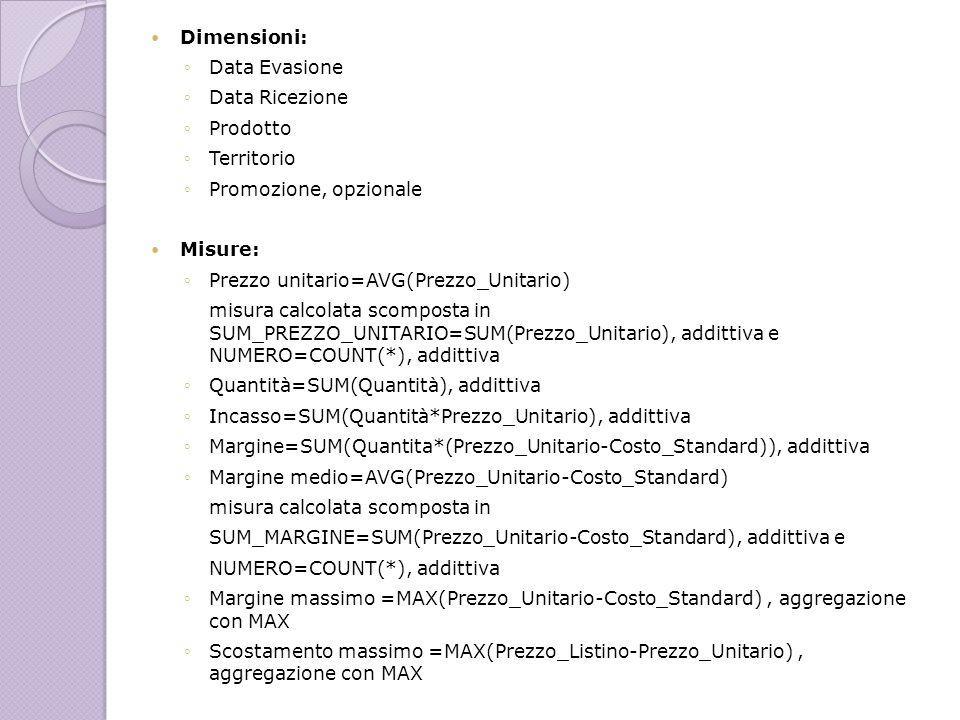 Dimensioni:Data Evasione. Data Ricezione. Prodotto. Territorio. Promozione, opzionale. Misure: Prezzo unitario=AVG(Prezzo_Unitario)
