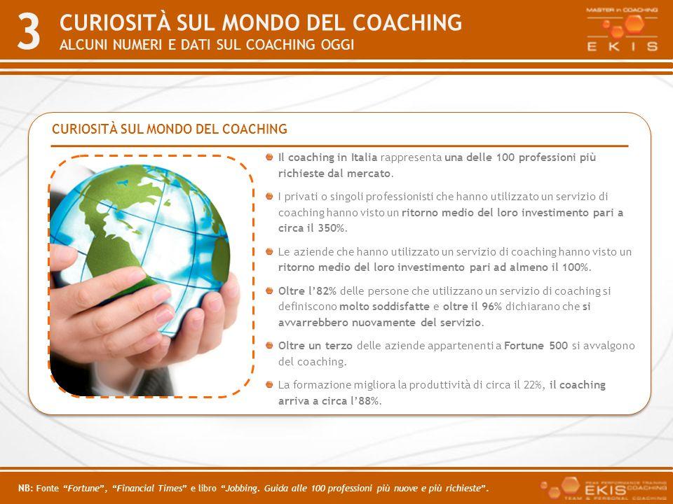 CURIOSITÀ sul mondo del coaching