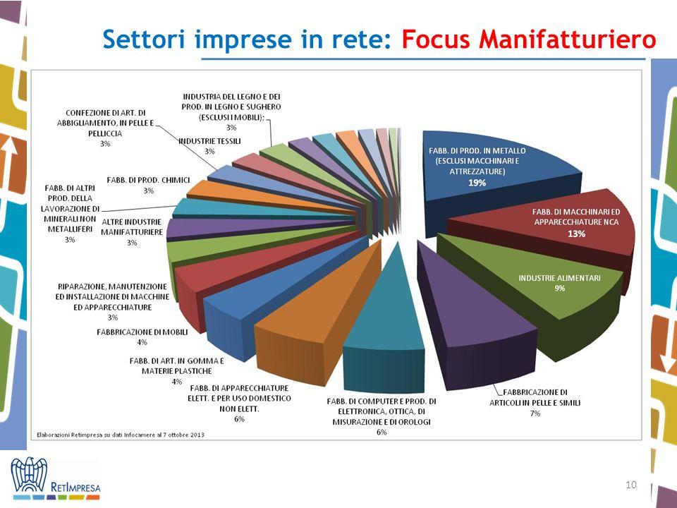 Settori imprese in rete: Focus Manifatturiero