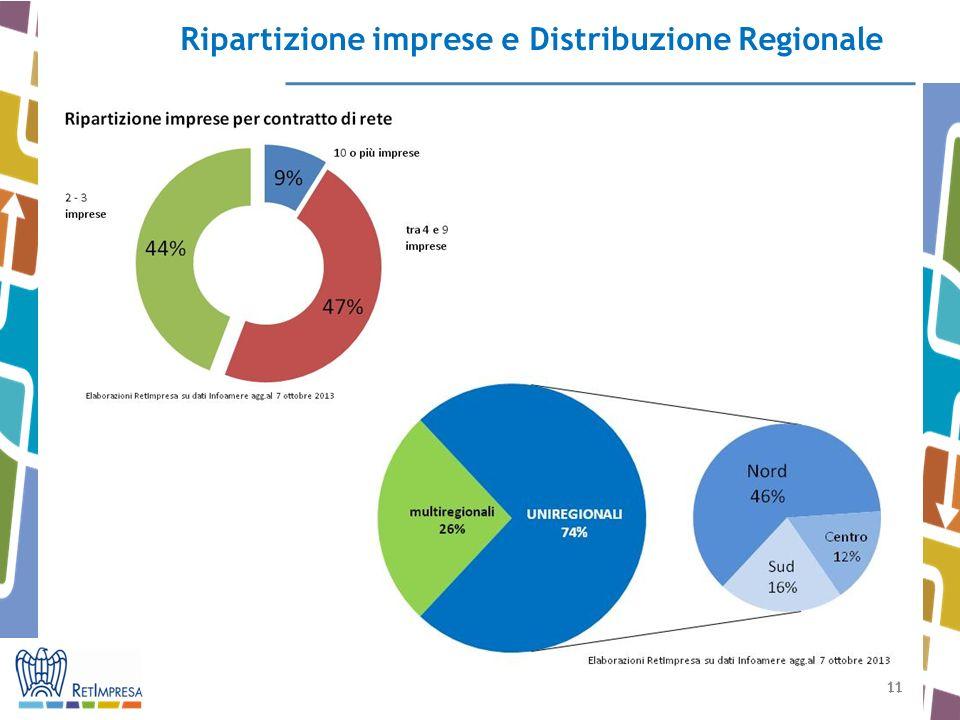 Ripartizione imprese e Distribuzione Regionale