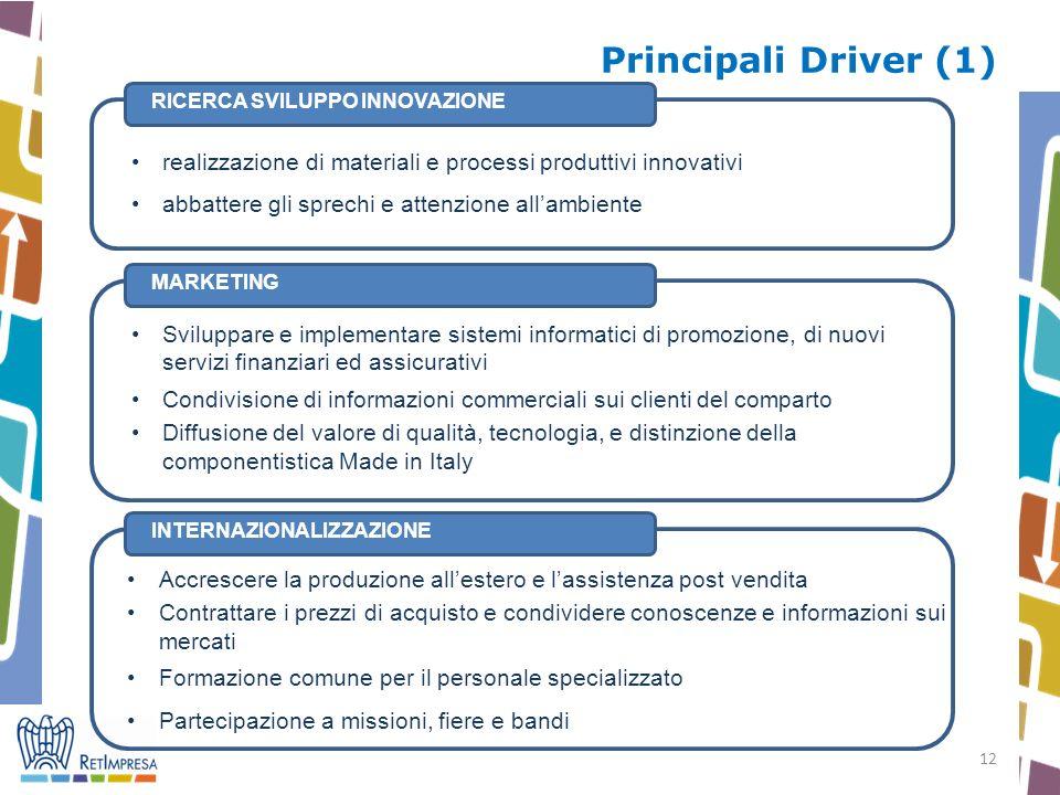 Principali Driver (1) <